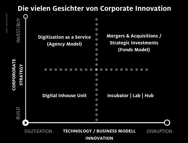 Die schönen neuen Welten der Innovation vor der Krise