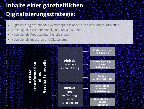 Geschäftsmodelle im Wandel (Quelle: Prof. Dr. Christian Stummeyer)